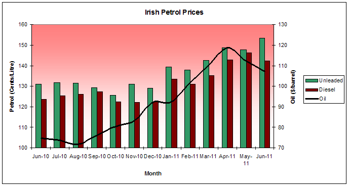 Ireland Petrol Prices