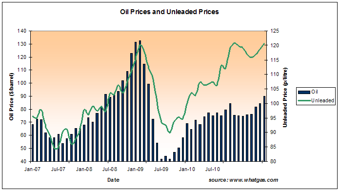 Price of unleaded petrol and crude oil
